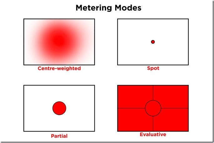 Metering Modes, What are Camera Metering Modes?, What are Metering Modes?, Camera Mtering Modes Explained, Understanding camera Metering Modes, Camera Metering Modes,