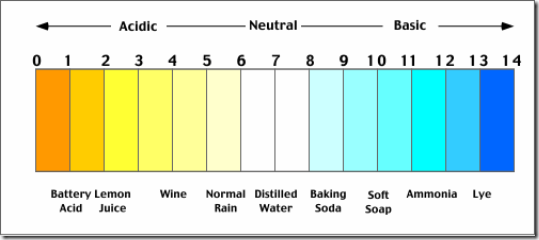 Ph_scale, Understanding your soil, Acid Soil, Alkaline soil, gardening, Soil pH, Hydrangers, soil test kit, How to test soil, Gardening on Alkaline soil, Acid Soils, garden Lime