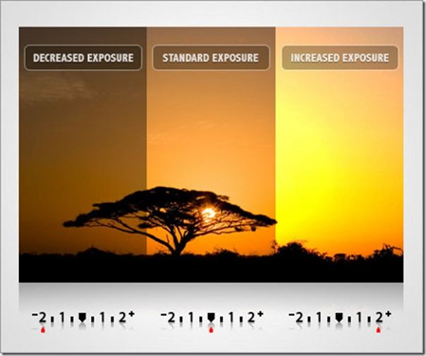 Exposure Bracketing, HDR, Exposure, Exposure Compensation, Exposure Modes, Exposure triangle, What is Exposure Bracketing?